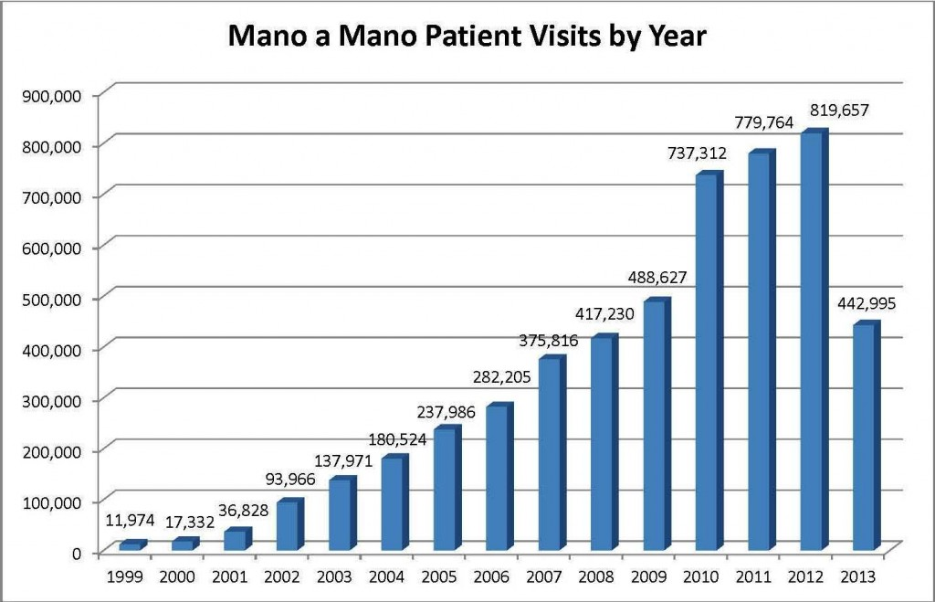Patient Visits by Year